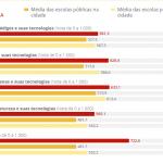 Raio X das escolas, do Portal G1, mostra o SANTA com médias acima dos colégios da região!